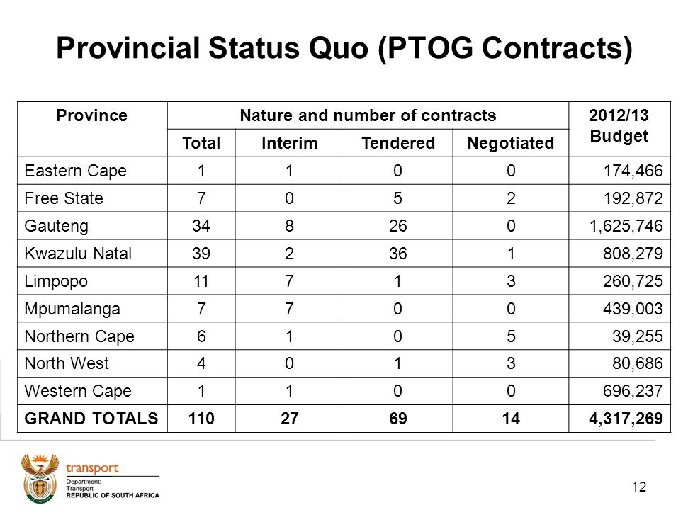 12 Provincial Status Quo (PTOG Contracts) ProvinceNature and number of contracts2012/13 Budget TotalInterimTenderedNegotiated Eastern Cape1100174,466 Free State7052192,872 Gauteng3482601,625,746 Kwazulu Natal392361808,279 Limpopo11713260,725 Mpumalanga7700439,003 Northern Cape610539,255 North West401380,686 Western Cape1100696,237 GRAND TOTALS1102769144,317,269