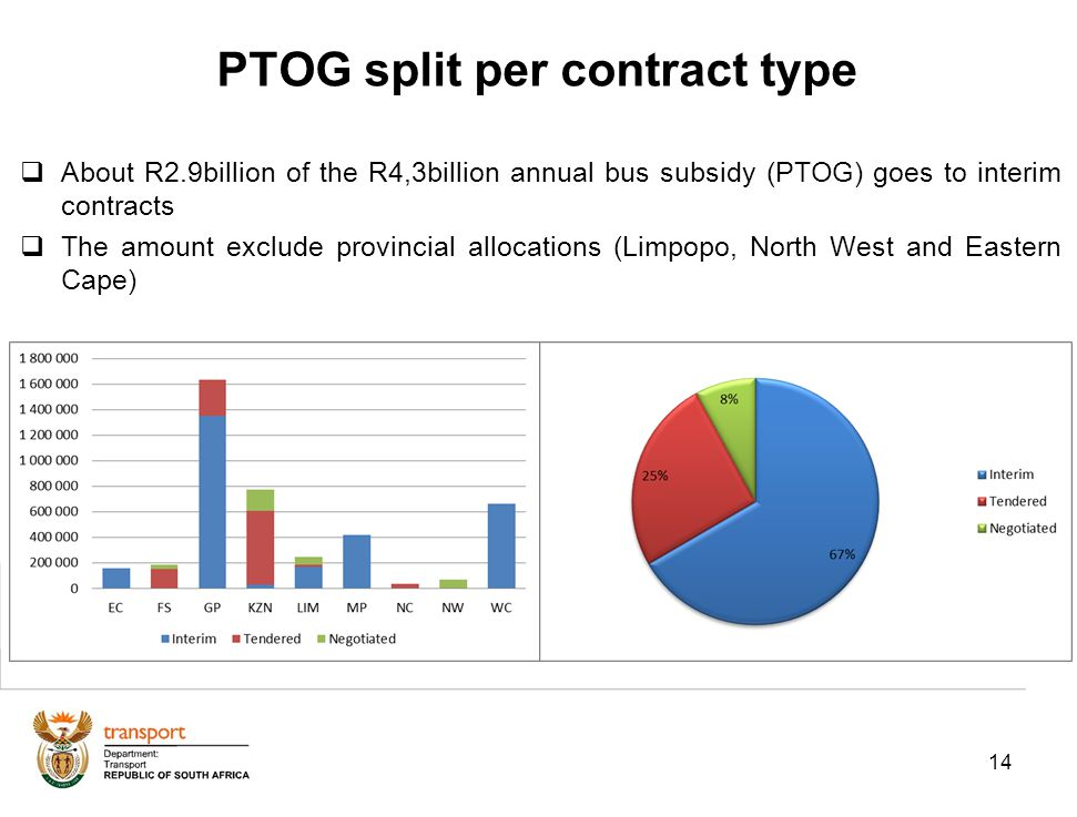 14 PTOG split per contract type About R2.9billion of the R4,3billion annual bus subsidy (PTOG) goes to interim contracts The amount exclude provincial