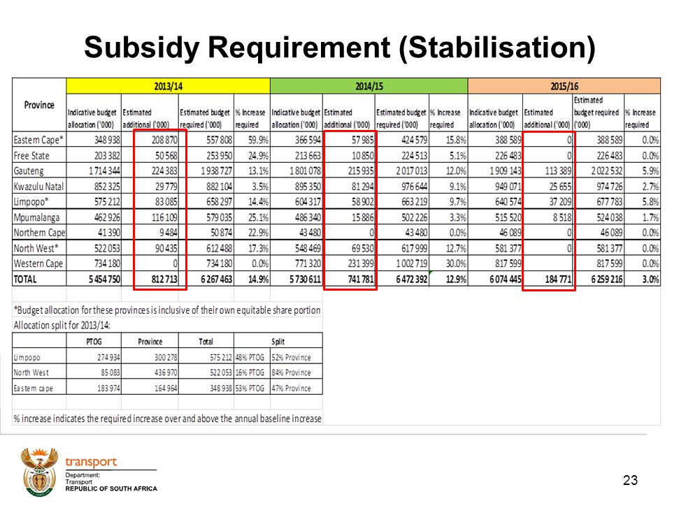 23 Subsidy Requirement (Stabilisation)