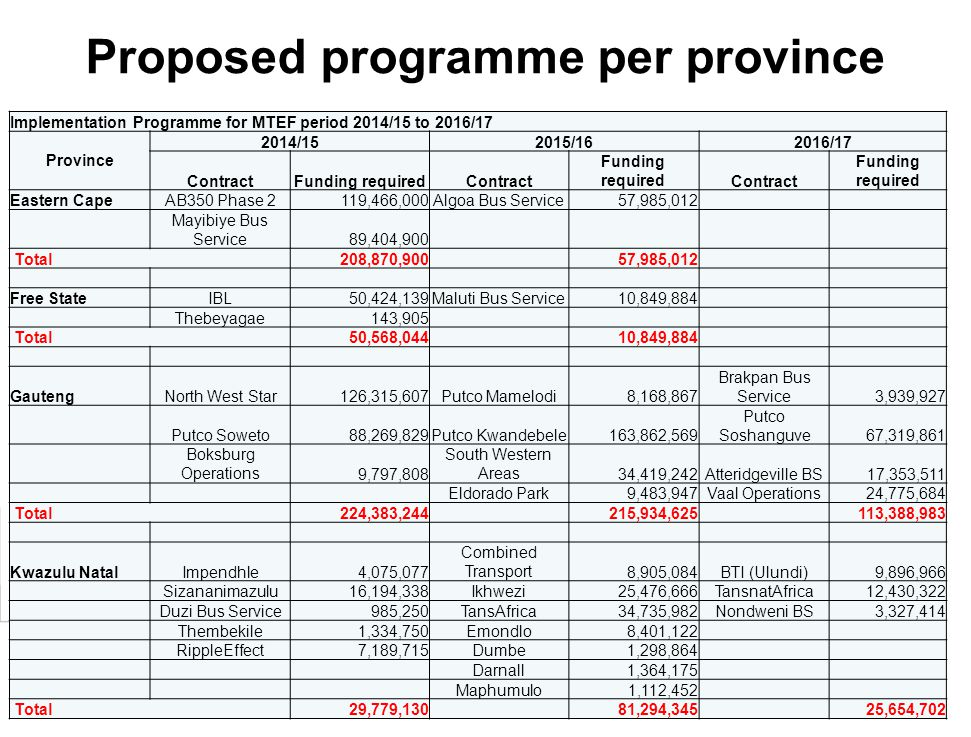 25 Proposed programme per province Implementation Programme for MTEF period 2014/15 to 2016/17 Province 2014/152015/162016/17 ContractFunding required