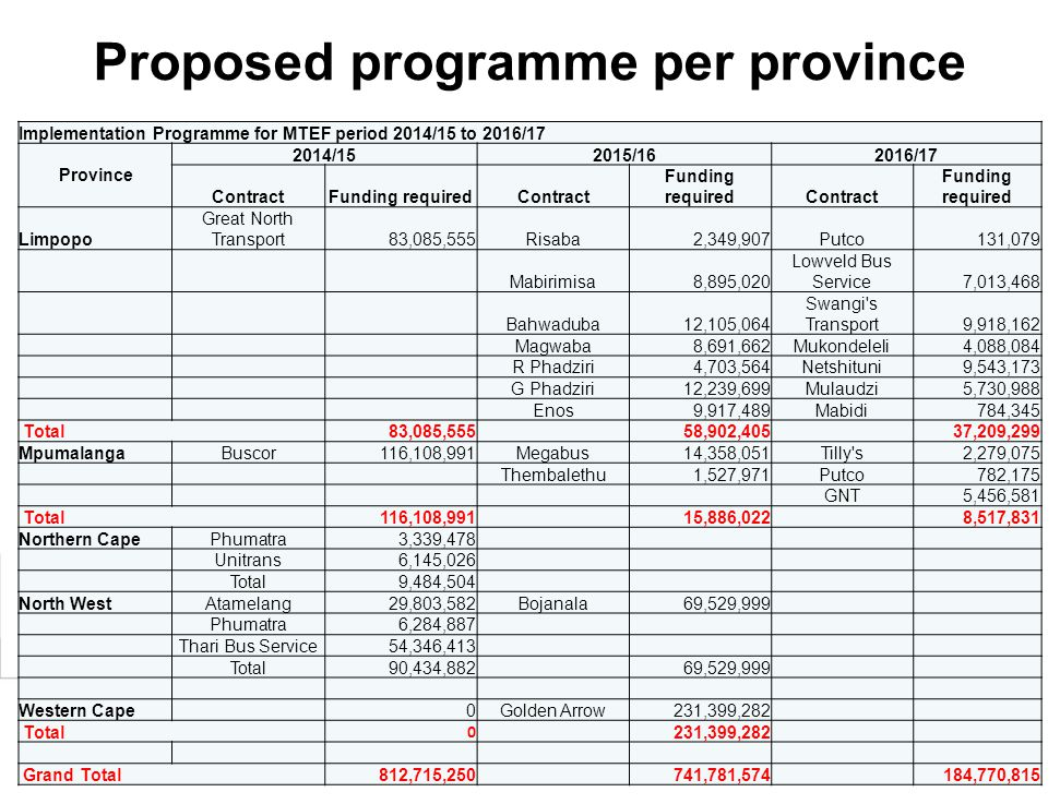 27 Implementation Programme for MTEF period 2014/15 to 2016/17 Province 2014/152015/162016/17 ContractFunding requiredContract Funding requiredContrac