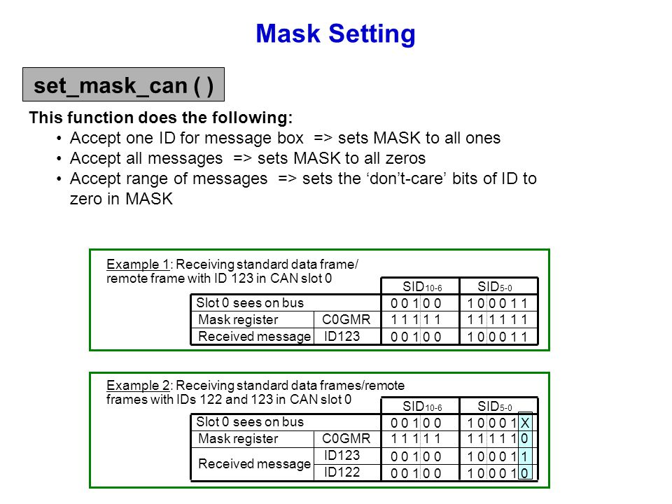 Example 2: Receiving standard data frames/remote frames with IDs 122 and 123 in CAN slot 0 Slot 0 sees on bus Mask register Received message C0GMR ID1