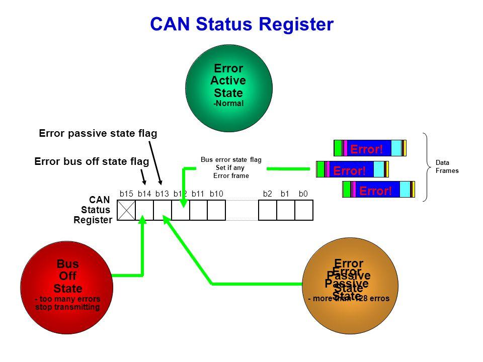 CAN Status Register b15b14b13b12b11b10b2b1b0 CAN Status Register Error bus off state flag Error passive state flag Error Active State -Normal Bus error state flag Set if any Error frame Error Passive State Bus Off State - too many errors stop transmitting Error.