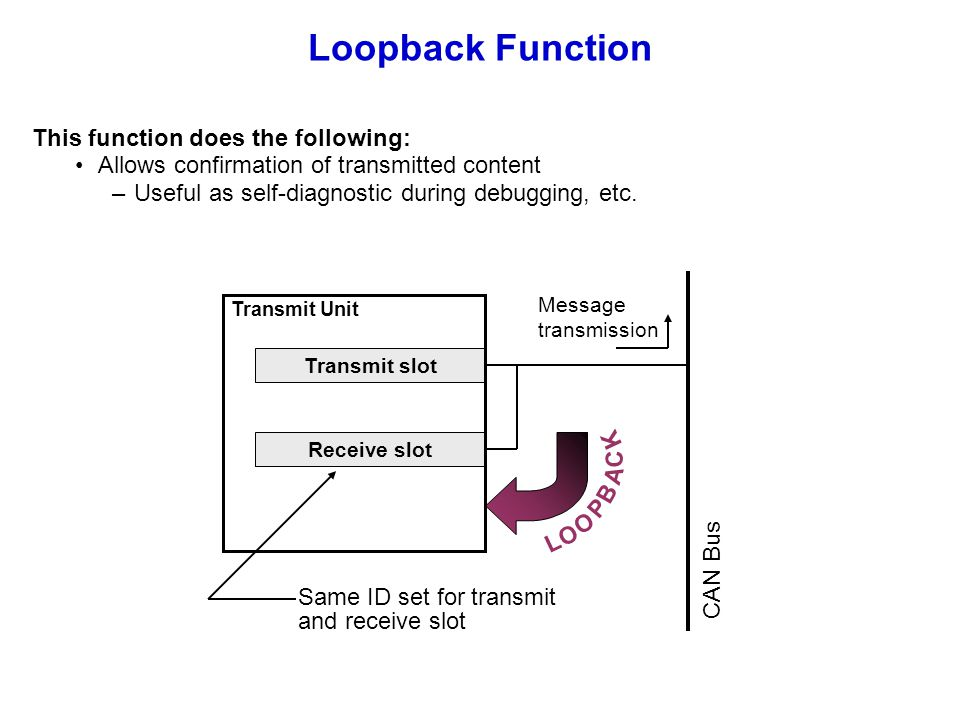 Loopback Function This function does the following: Allows confirmation of transmitted content –Useful as self-diagnostic during debugging, etc. Trans