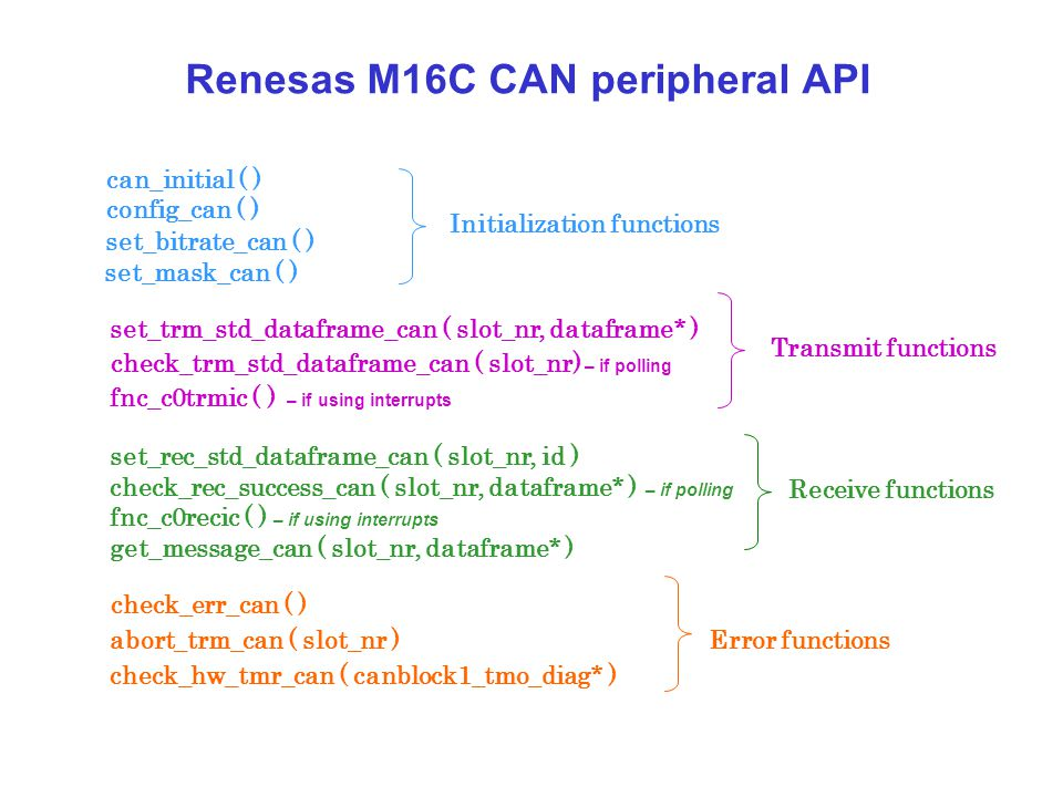 Renesas M16C CAN peripheral API set_mask_can ( ) config_can ( ) set_rec_std_dataframe_can ( slot_nr, id ) check_rec_success_can ( slot_nr, dataframe*