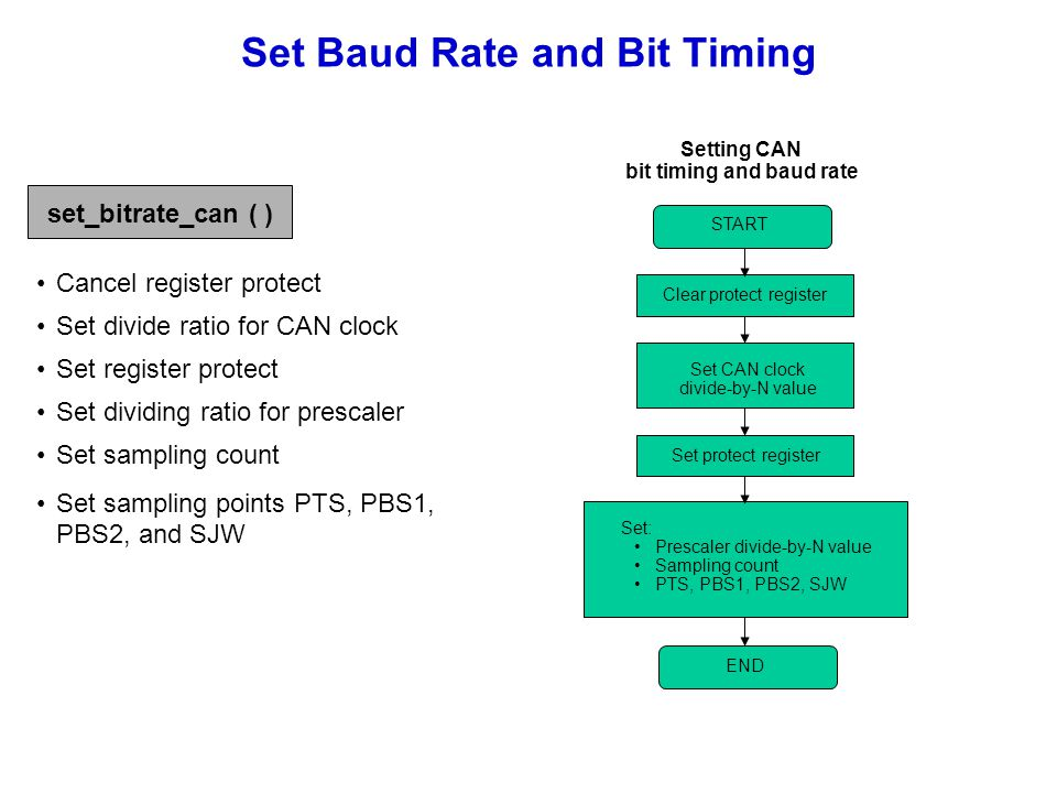 Set Baud Rate and Bit Timing END Set CAN clock divide-by-N value Clear protect register Set: Prescaler divide-by-N value Sampling count PTS, PBS1, PBS
