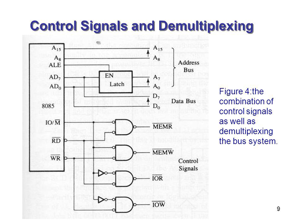 9 Control Signals and Demultiplexing Figure 4:the combination of control signals as well as demultiplexing the bus system.