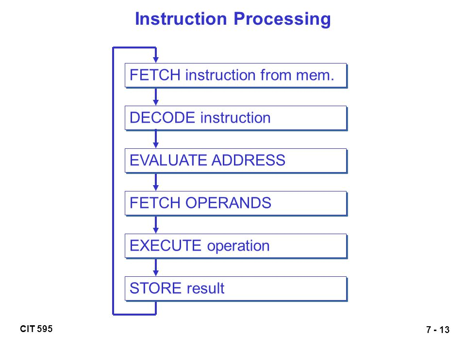 CIT 595 7 - 13 Instruction Processing DECODE instruction EVALUATE ADDRESS FETCH OPERANDS EXECUTE operation STORE result FETCH instruction from mem.