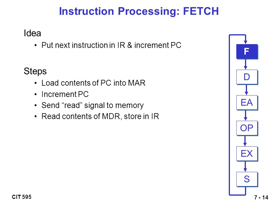CIT 595 7 - 14 Instruction Processing: FETCH Idea Put next instruction in IR & increment PC Steps Load contents of PC into MAR Increment PC Send read