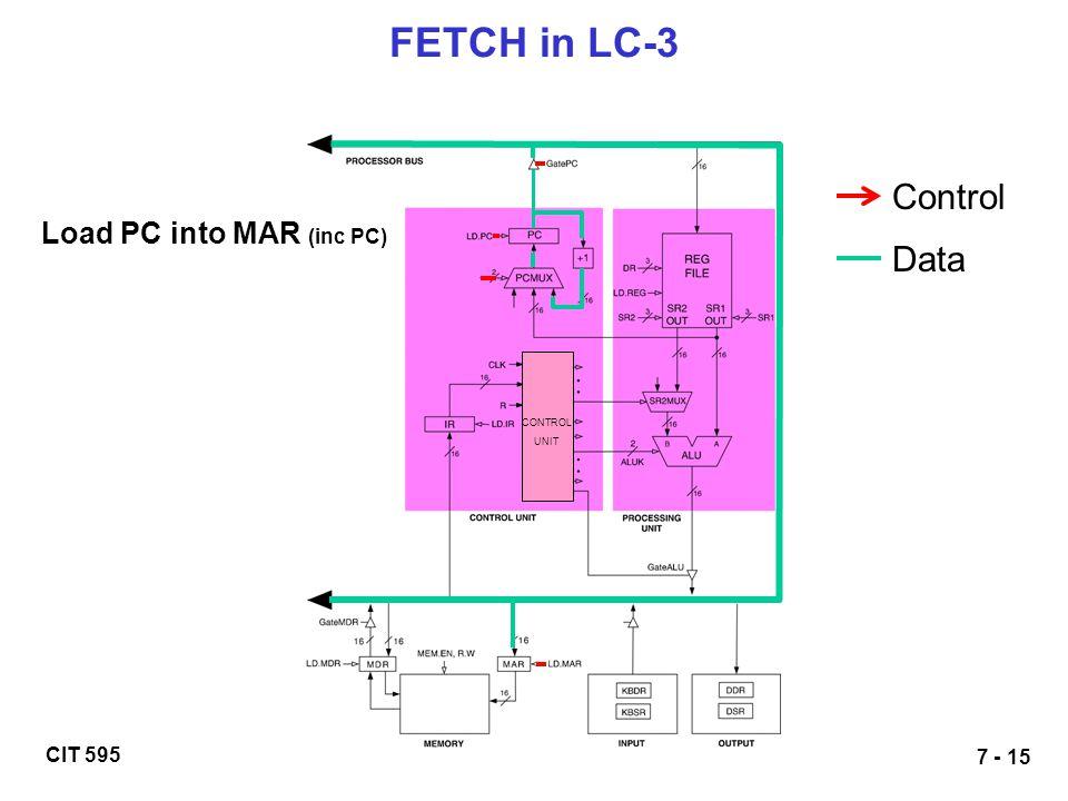 CIT 595 7 - 15 FETCH in LC-3 Load PC into MAR (inc PC) Control Data CONTROL UNIT