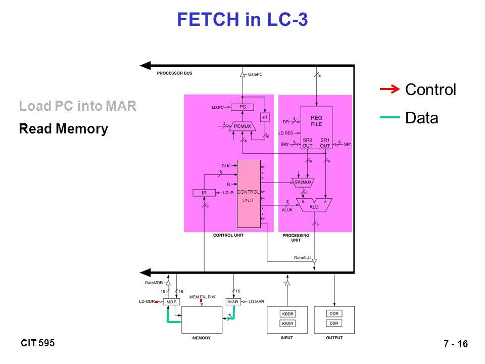 CIT 595 7 - 16 FETCH in LC-3 Load PC into MAR Read Memory Control Data CONTROL UNIT