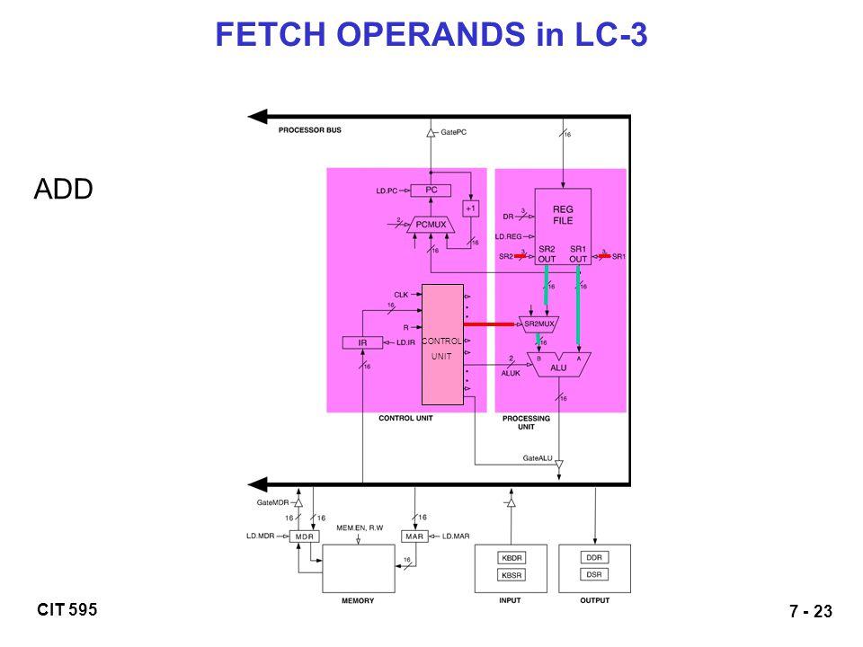 CIT 595 7 - 23 FETCH OPERANDS in LC-3 ADD CONTROL UNIT