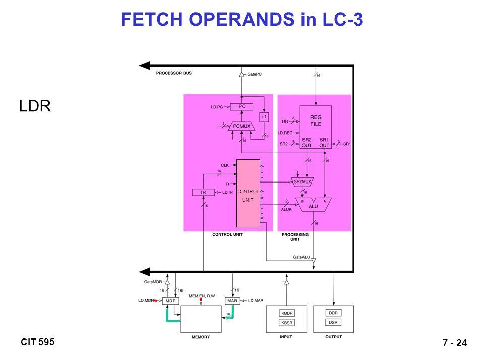 CIT 595 7 - 24 FETCH OPERANDS in LC-3 LDR CONTROL UNIT
