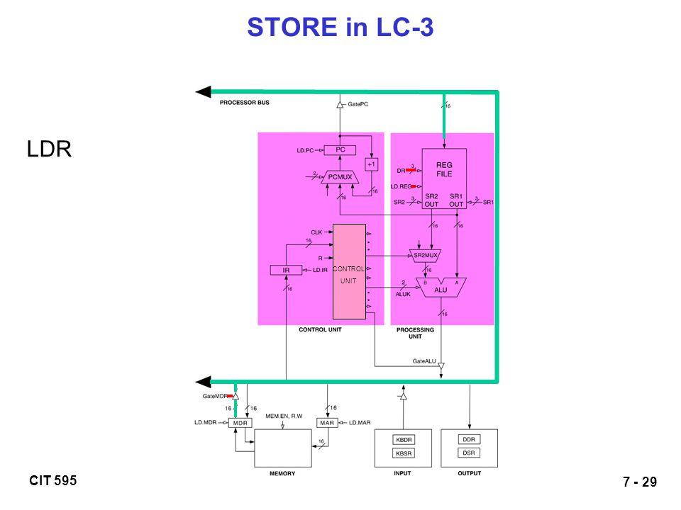 CIT 595 7 - 29 STORE in LC-3 LDR CONTROL UNIT