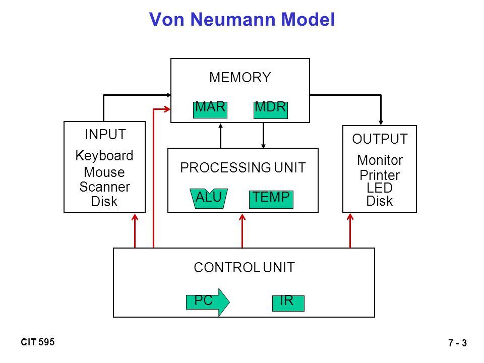 CIT 595 7 - 3 Von Neumann Model MEMORY MAR MDR INPUT Keyboard Mouse Scanner Disk OUTPUT Monitor Printer LED Disk PROCESSING UNIT ALU TEMP CONTROL UNIT