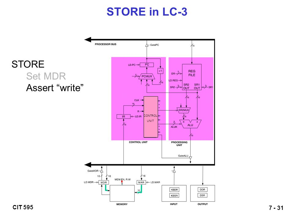 CIT 595 7 - 31 STORE in LC-3 STORE Set MDR Assert write CONTROL UNIT