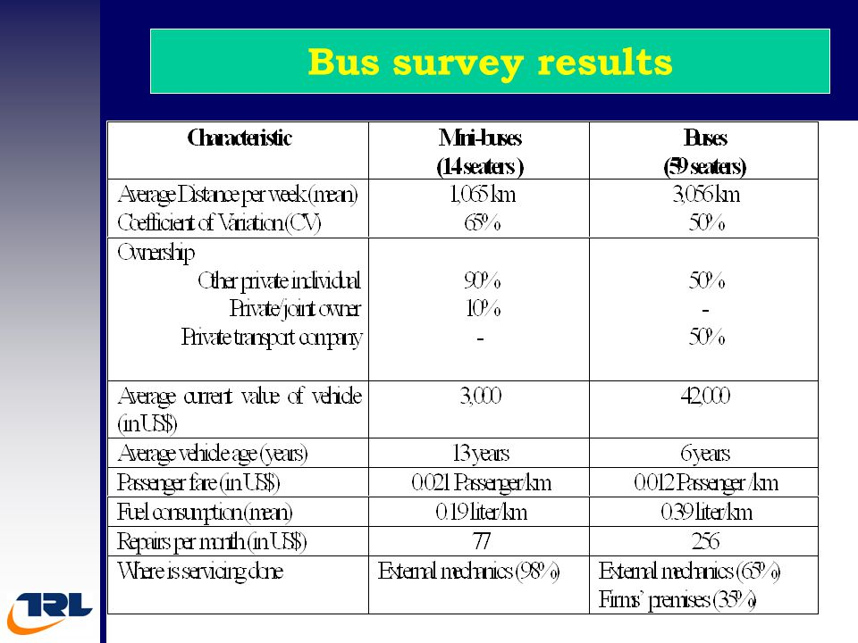 Bus survey results