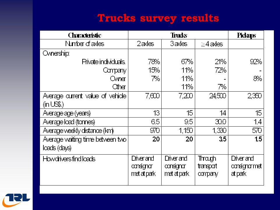 Trucks survey results