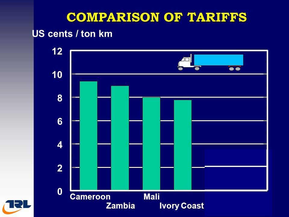 COMPARISON OF TARIFFS Cameroon Zambia Mali Ivory Coast India Pakistan 0 2 4 6 8 10 12 US cents / ton km
