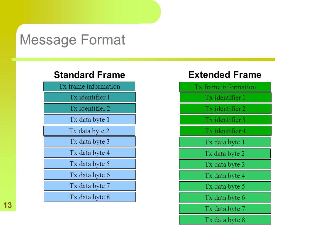 13 Message Format Tx frame information Tx identifier 1 Tx identifier 2 Tx data byte 1 Tx data byte 2 Tx data byte 3 Tx data byte 4 Tx data byte 5 Tx d