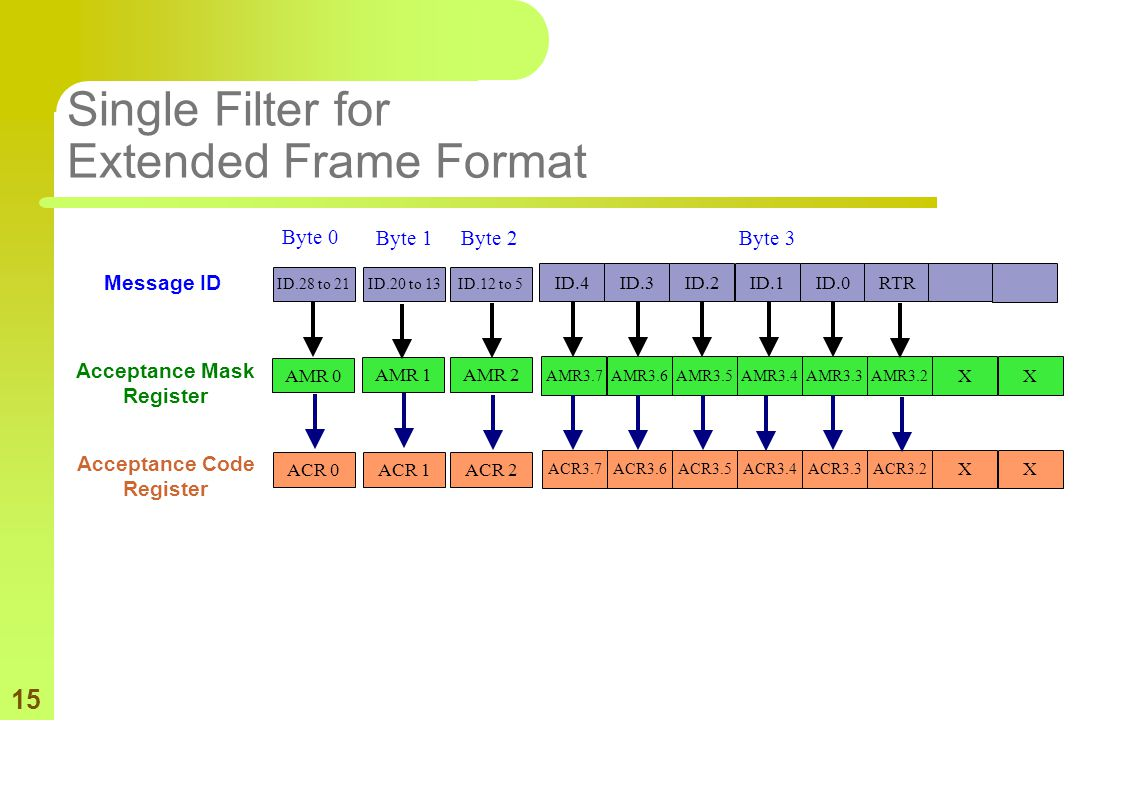 15 Single Filter for Extended Frame Format ID.4ID.3ID.2ID.1ID.0 Message ID AMR3.7AMR3.6AMR3.5 AMR3.4 AMR3.3AMR3.2 X X Acceptance Mask Register ACR3.7A