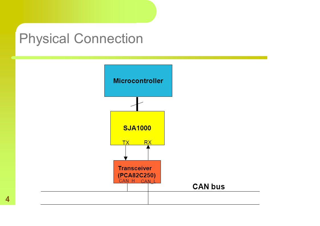 4 Physical Connection Microcontroller SJA1000 Transceiver (PCA82C250) TX RX CAN_H CAN_L CAN bus