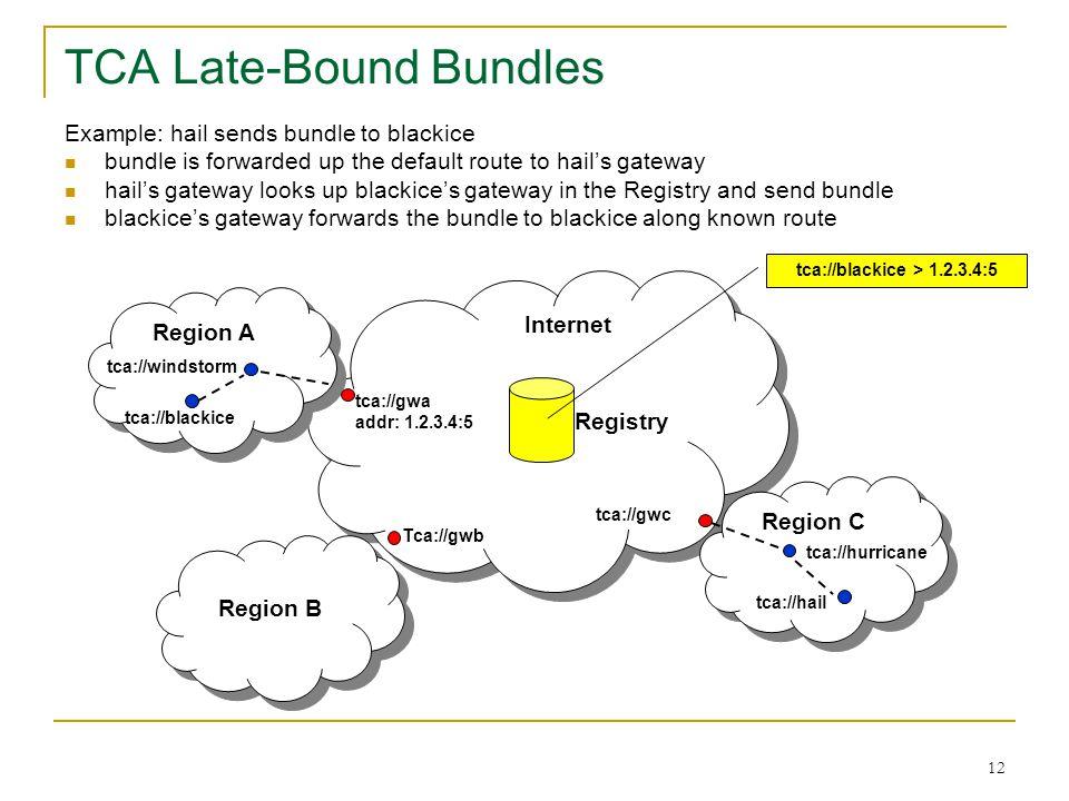 12 TCA Late-Bound Bundles Region A Region B Region C tca://gwa addr: 1.2.3.4:5 Tca://gwb tca://gwc Internet Registry tca://blackice tca://hail tca://h