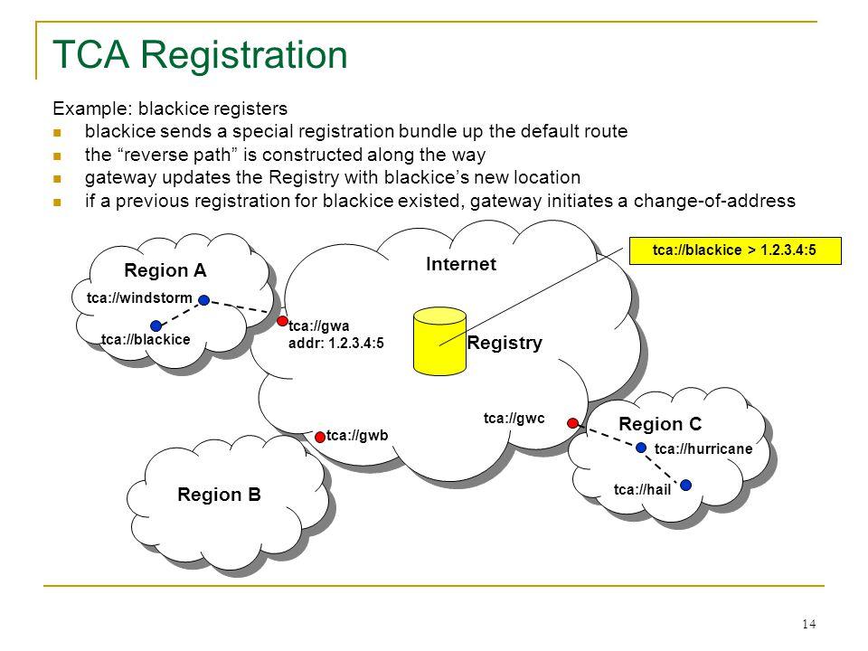 14 TCA Registration Region A Region B Region C tca://gwa addr: 1.2.3.4:5 tca://gwb tca://gwc Internet Registry tca://blackice tca://hail tca://hurrica