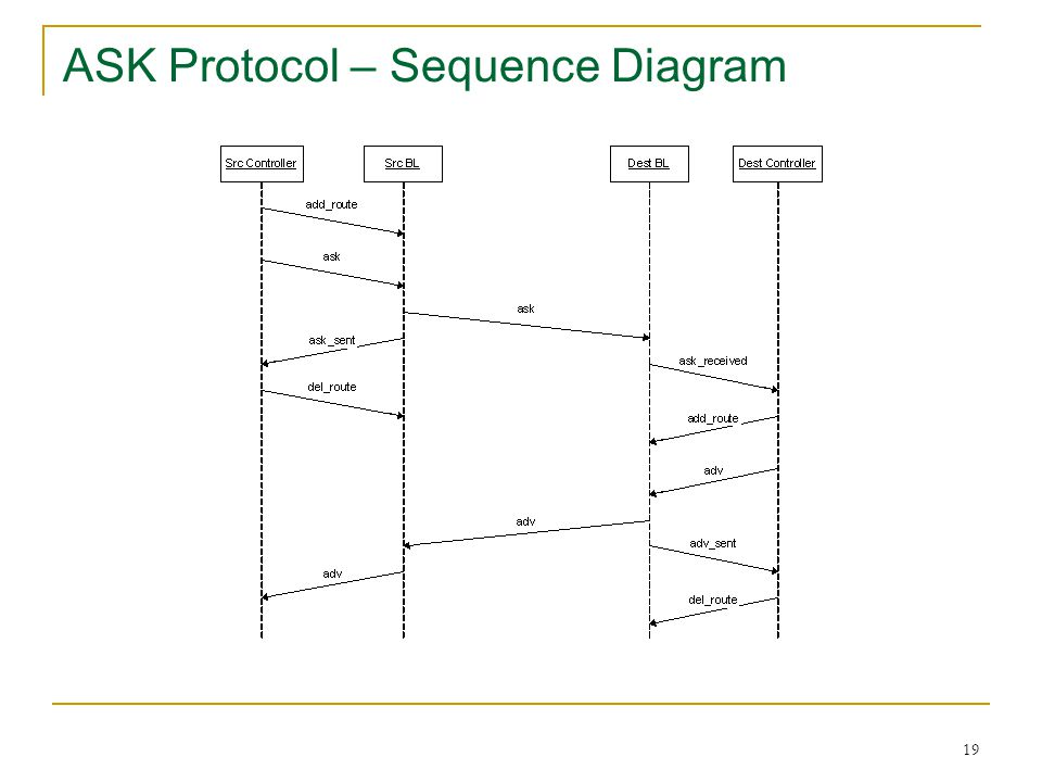 19 ASK Protocol – Sequence Diagram