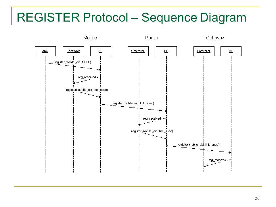 20 REGISTER Protocol – Sequence Diagram