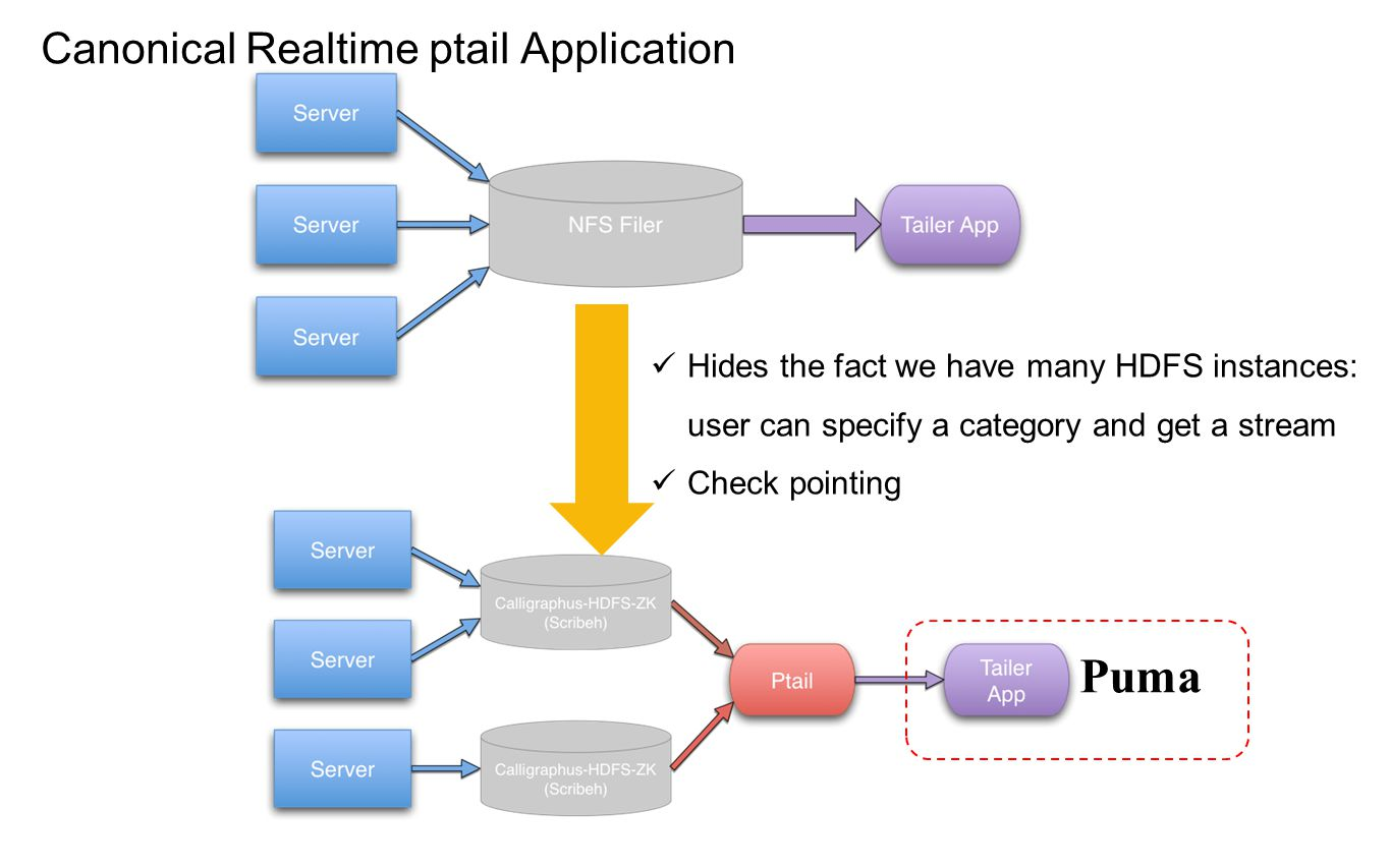 Canonical Realtime ptail Application Hides the fact we have many HDFS instances: user can specify a category and get a stream Check pointing Puma