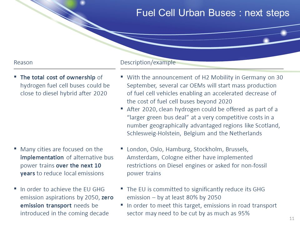 Fuel Cell Urban Buses : next steps With the announcement of H2 Mobility in Germany on 30 September, several car OEMs will start mass production of fuel cell vehicles enabling an accelerated decrease of the cost of fuel cell buses beyond 2020 After 2020, clean hydrogen could be offered as part of alarger green bus deal at a very competitive costs in a number geographically advantaged regions like Scotland, Schlesweig-Holstein, Belgium and the Netherlands London, Oslo, Hamburg, Stockholm, Brussels, Amsterdam, Cologne either have implemented restrictions on Diesel engines or asked for non-fossil power trains The EU is committed to significantly reduce its GHG emission – by at least 80% by 2050 In order to meet this target, emissions in road transport sector may need to be cut by as much as 95% The total cost of ownership of hydrogen fuel cell buses could be close to diesel hybrid after 2020 Many cities are focused on the implementation of alternative bus power trains over the next 10 years to reduce local emissions In order to achieve the EU GHG emission aspirations by 2050, zero emission transport needs be introduced in the coming decade ReasonDescription/example 11