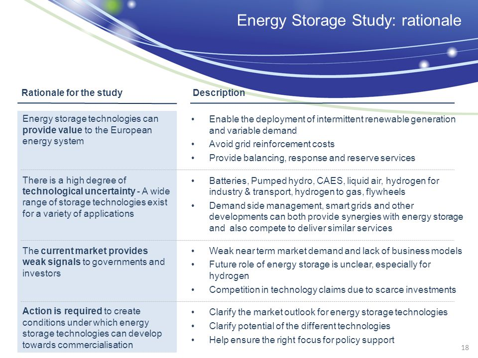 Energy Storage Study: rationale Energy storage technologies can provide value to the European energy system There is a high degree of technological uncertainty - A wide range of storage technologies exist for a variety of applications The current market provides weak signals to governments and investors Action is required to create conditions under which energy storage technologies can develop towards commercialisation Enable the deployment of intermittent renewable generation and variable demand Avoid grid reinforcement costs Provide balancing, response and reserve services Batteries, Pumped hydro, CAES, liquid air, hydrogen for industry & transport, hydrogen to gas, flywheels Demand side management, smart grids and other developments can both provide synergies with energy storage and also compete to deliver similar services Weak near term market demand and lack of business models Future role of energy storage is unclear, especially for hydrogen Competition in technology claims due to scarce investments Clarify the market outlook for energy storage technologies Clarify potential of the different technologies Help ensure the right focus for policy support Rationale for the study Description 18