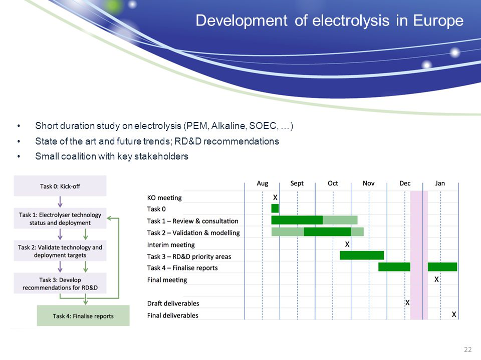 Development of electrolysis in Europe Short duration study on electrolysis (PEM, Alkaline, SOEC, …) State of the art and future trends; RD&D recommendations Small coalition with key stakeholders 22