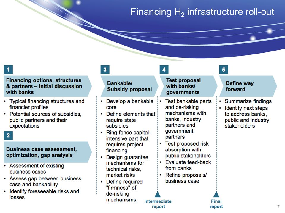 Financing H 2 infrastructure roll-out 7
