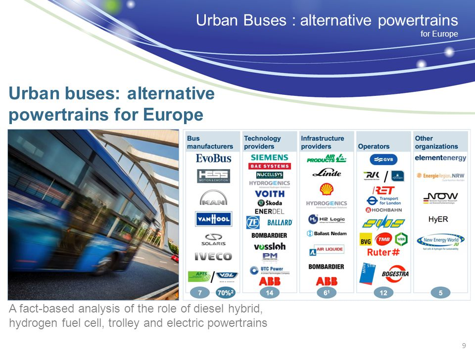 Urban buses: alternative powertrains for Europe A fact-based analysis of the role of diesel hybrid, hydrogen fuel cell, trolley and electric powertrains 9 Urban Buses : alternative powertrains for Europe