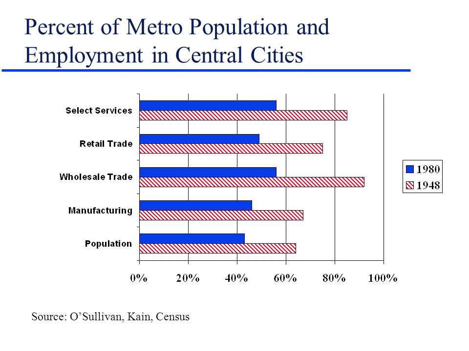 Percent of Metro Population and Employment in Central Cities Source: OSullivan, Kain, Census
