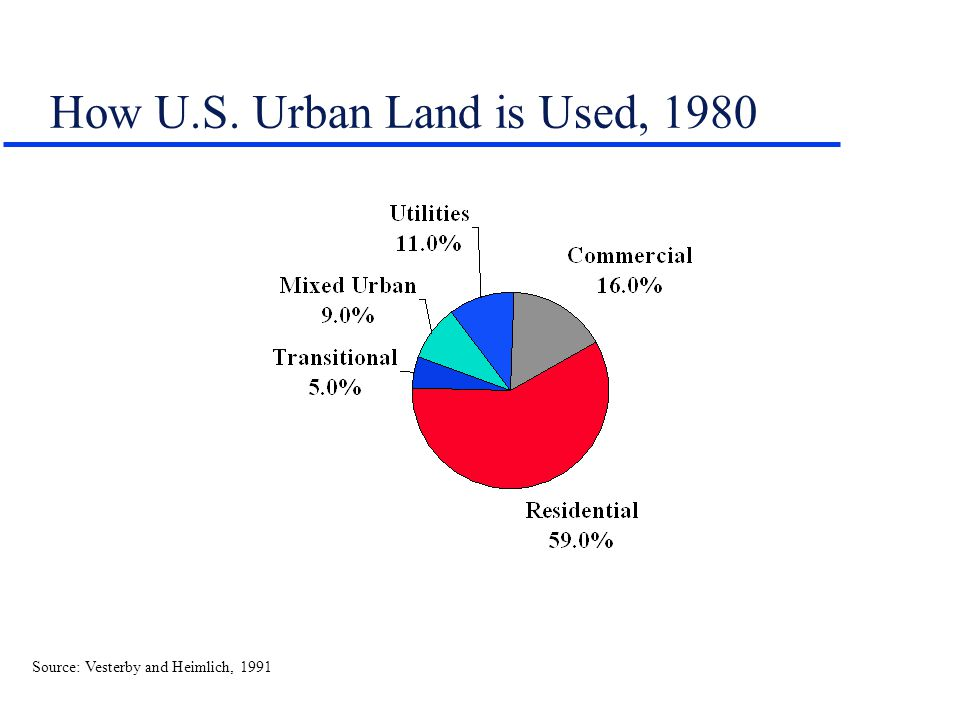 How U.S. Urban Land is Used, 1980 Source: Vesterby and Heimlich, 1991