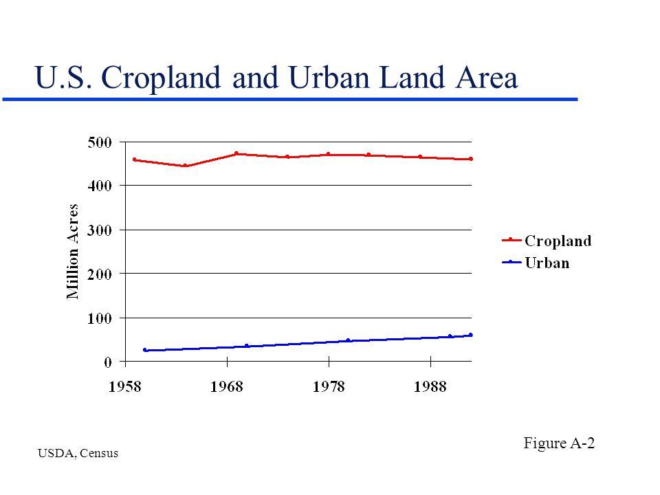 U.S. Cropland and Urban Land Area USDA, Census Figure A-2
