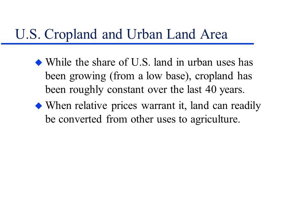 U.S. Cropland and Urban Land Area u While the share of U.S.