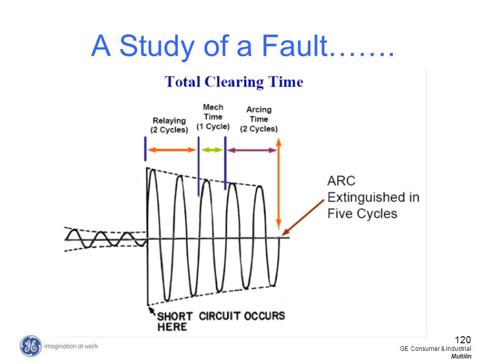 120 GE Consumer & Industrial Multilin A Study of a Fault…….