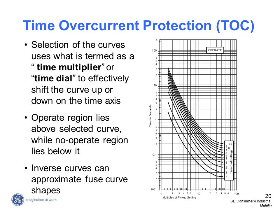 20 GE Consumer & Industrial Multilin Selection of the curves uses what is termed as a time multiplier ortime dial to effectively shift the curve up or