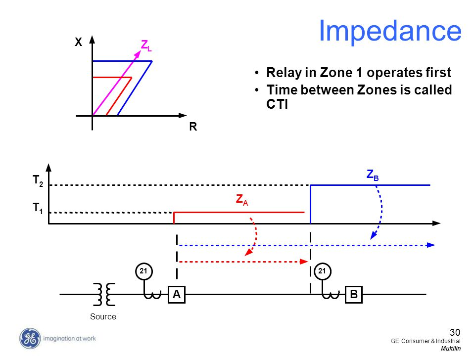 30 GE Consumer & Industrial Multilin Impedance Relay in Zone 1 operates first Time between Zones is called CTI R X Z L