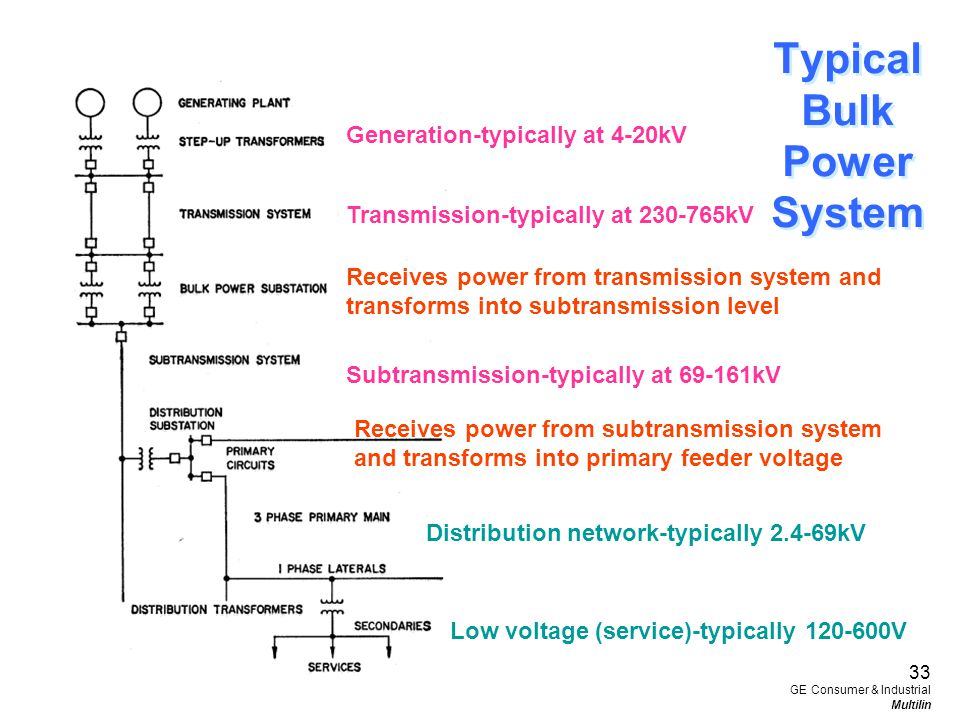 Generation-typically at 4-20kV Transmission-typically at 230-765kV Subtransmission-typically at 69-161kV Receives power from transmission system and t