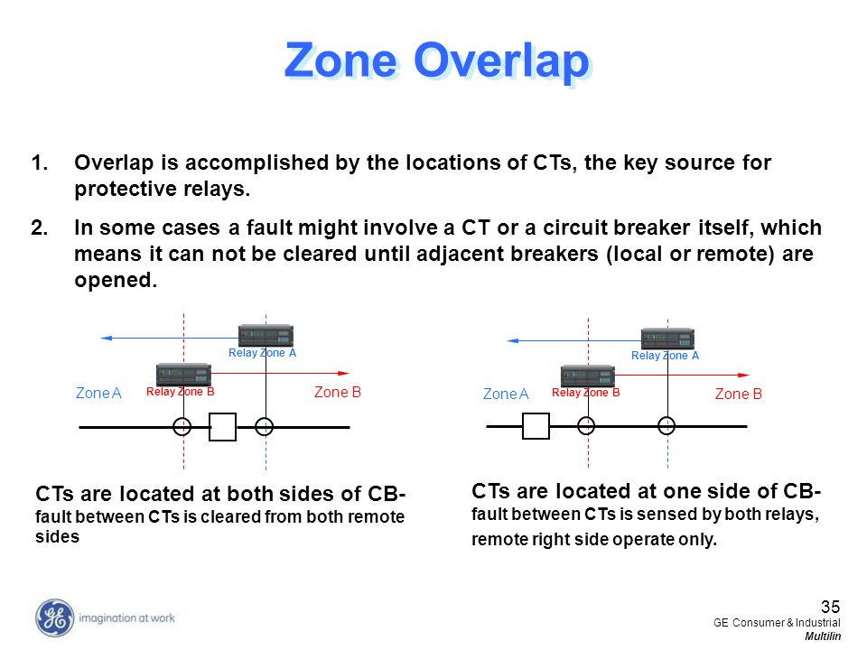 35 GE Consumer & Industrial Multilin 1.Overlap is accomplished by the locations of CTs, the key source for protective relays. 2.In some cases a fault