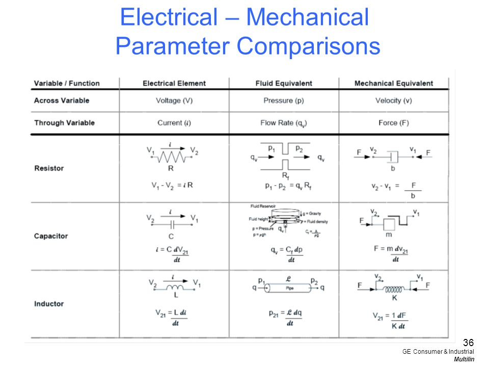 Electrical – Mechanical Parameter Comparisons 36 GE Consumer & Industrial Multilin