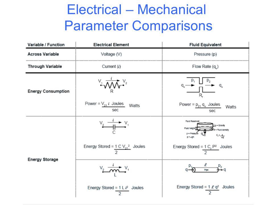 Electrical – Mechanical Parameter Comparisons