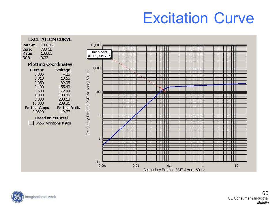 60 GE Consumer & Industrial Multilin Excitation Curve