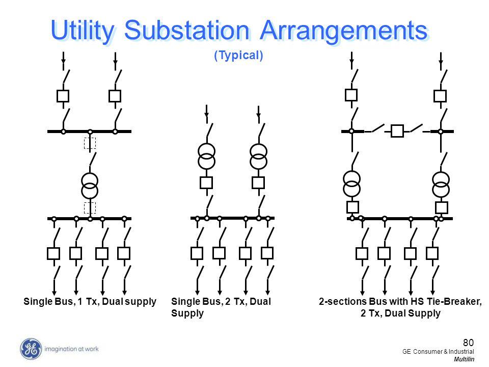 80 GE Consumer & Industrial Multilin Utility Substation Arrangements Single Bus, 1 Tx, Dual supply Single Bus, 2 Tx, Dual Supply 2-sections Bus with H