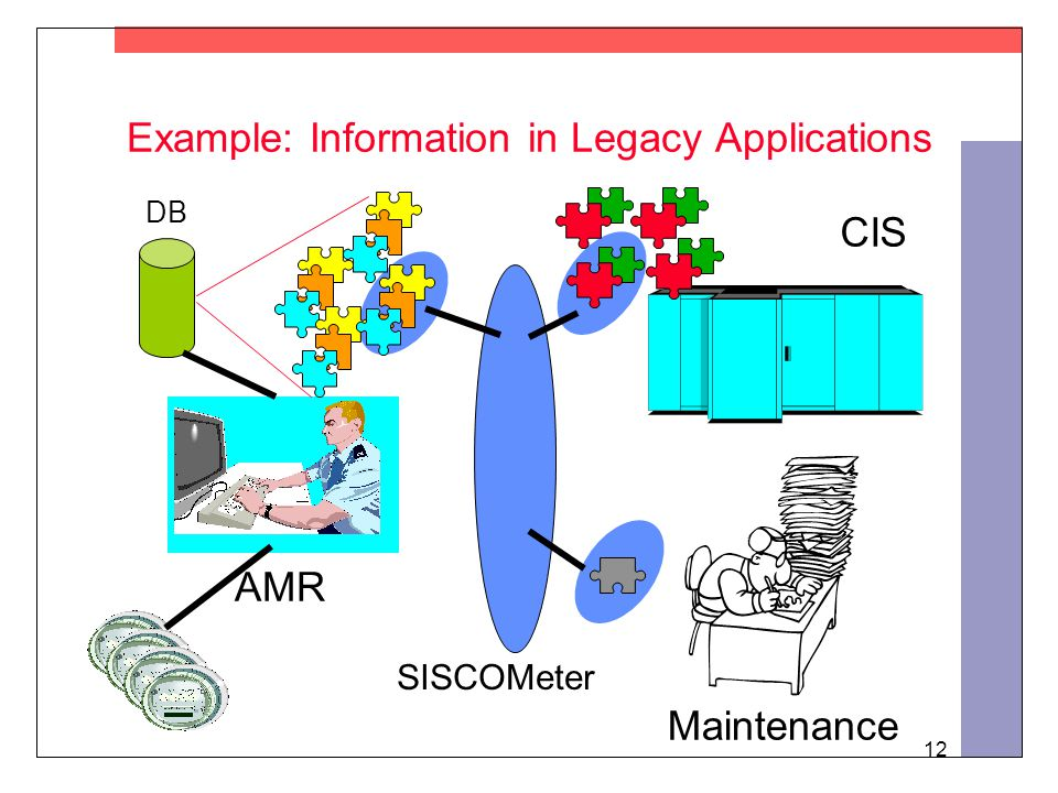 12 Example: Information in Legacy Applications AMR DB CIS Maintenance SISCOMeter